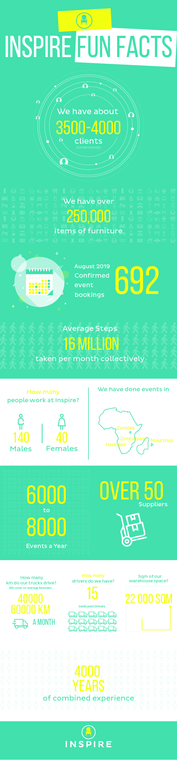 Inspire Furniture Fun Facts - Plan your Large scale Event